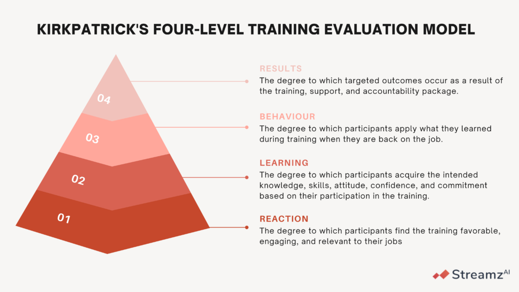 Kirkpatrick Model for Sales and Product training